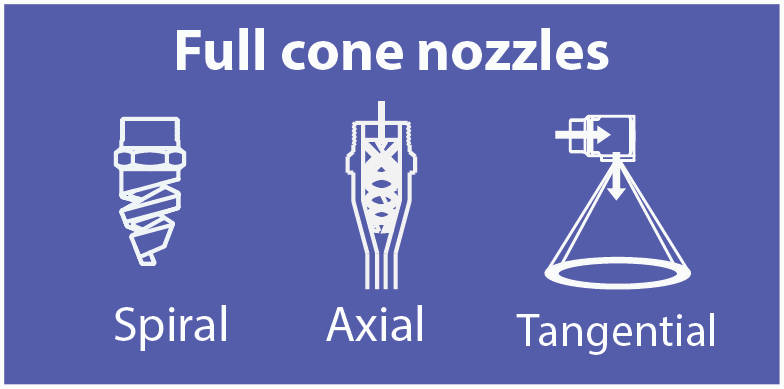 Full cone pattern nozzles