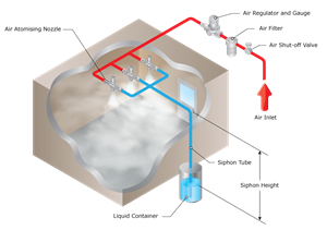 AskRick: How does a high pressure atomizing humidifier work