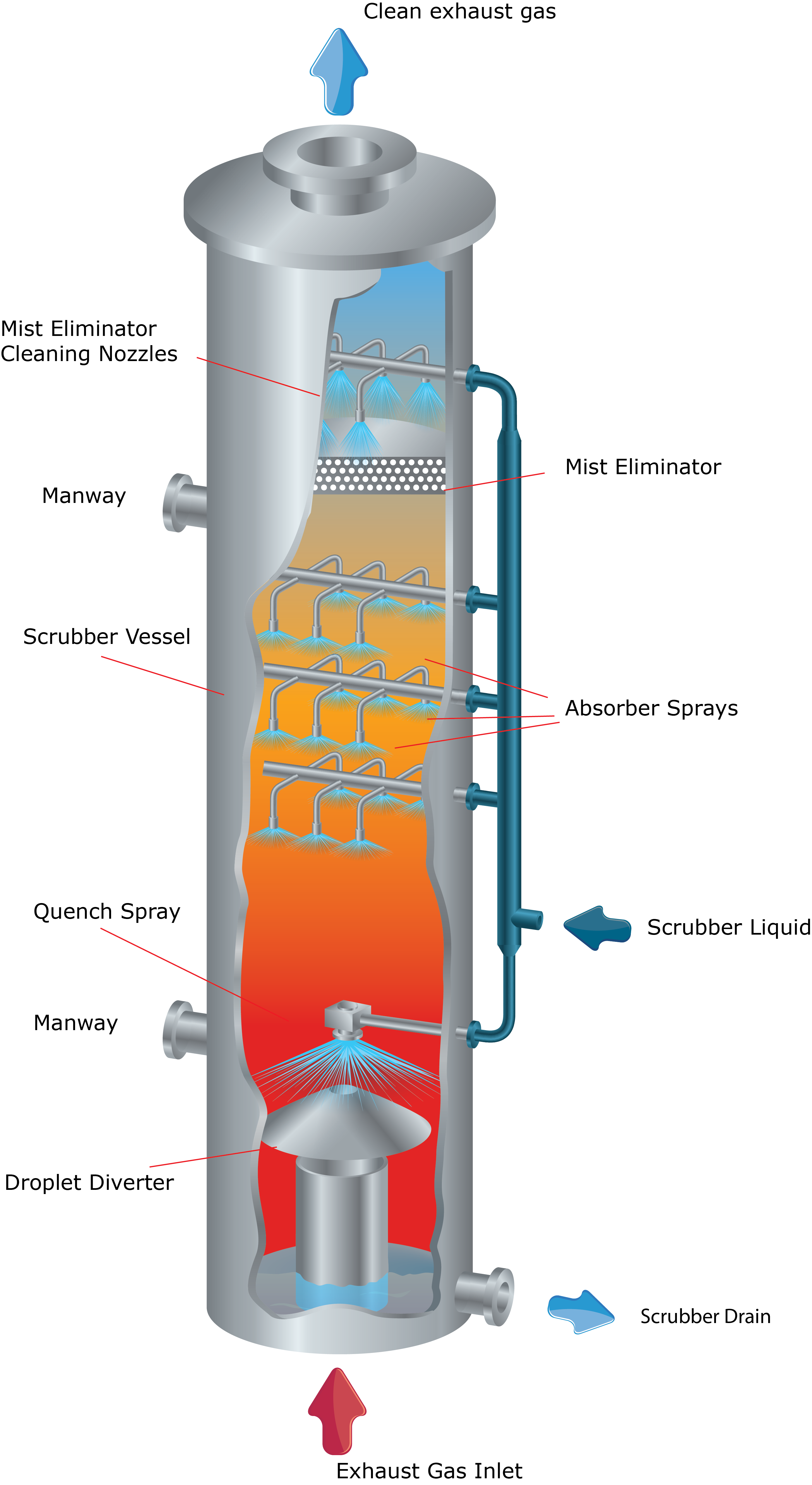 Spray Nozzles for Gas Scrubbing Applications