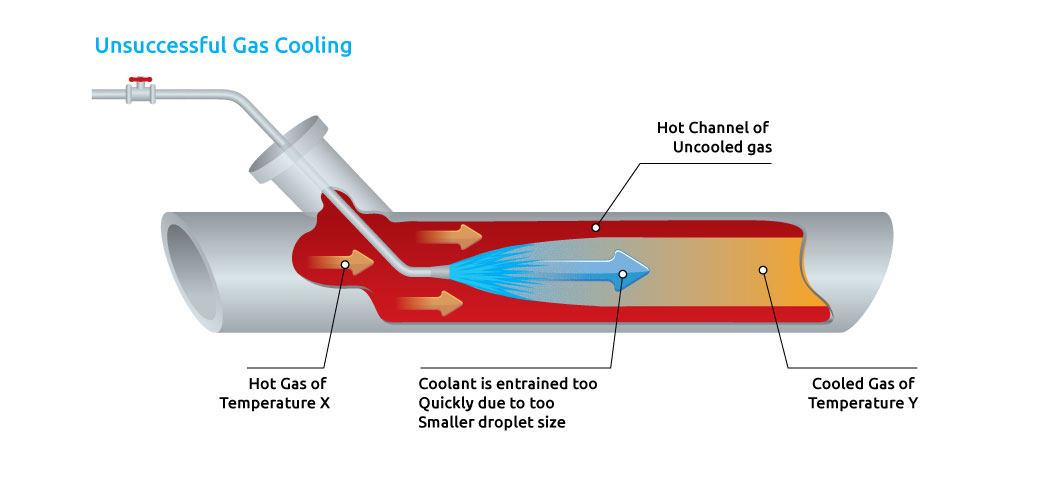 Gas_cooling_in_pipe