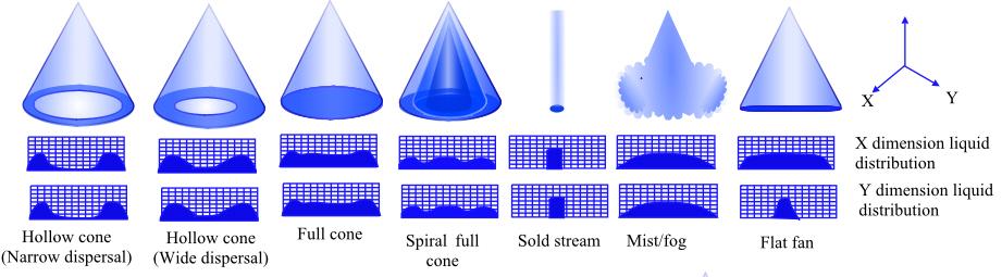 7 Fluid Distribution