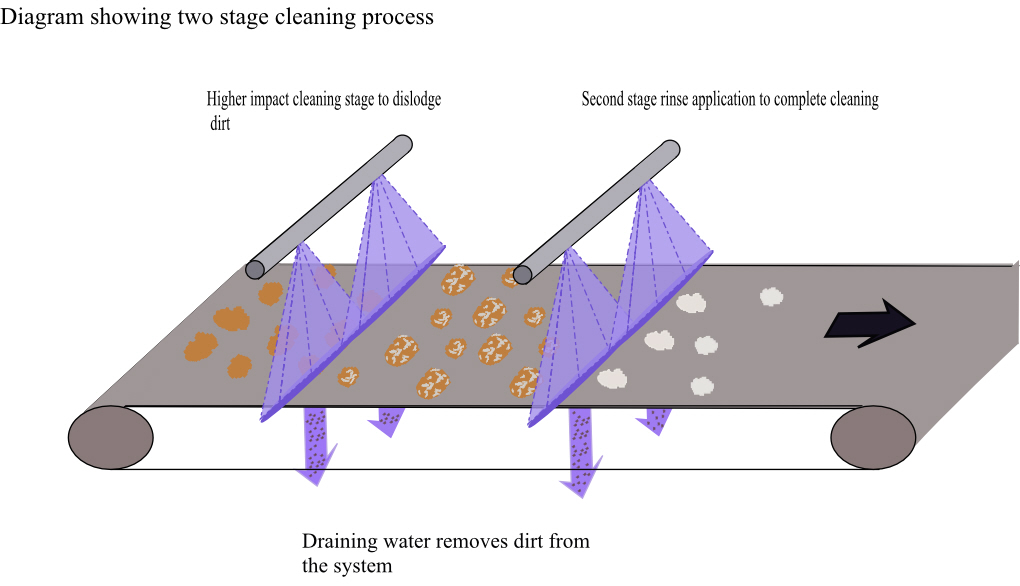 2 stage spray cleaning process