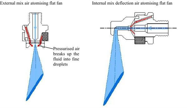 Air Atomising Nozzles For Various Applications