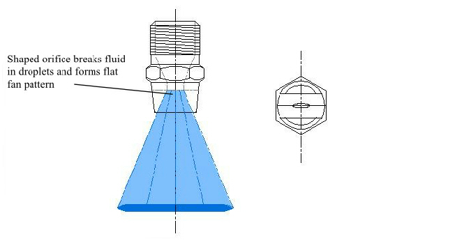 Spray Nozzles Designs For Cleaning Applications Elliptical